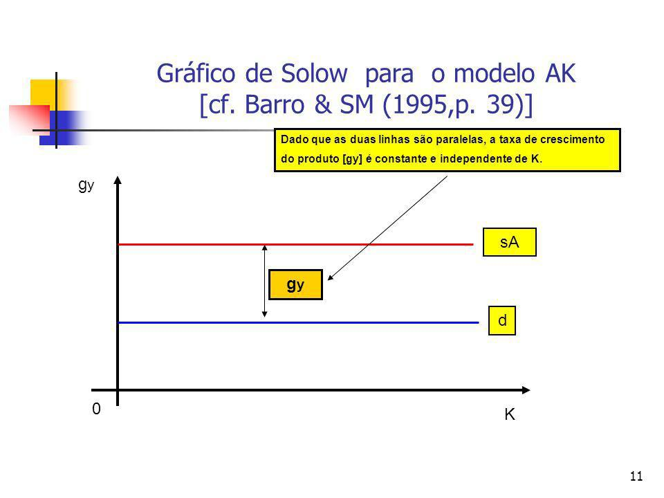 Gráfico de Solow para o modelo AK [cf. Barro & SM (1995,p. 39)]